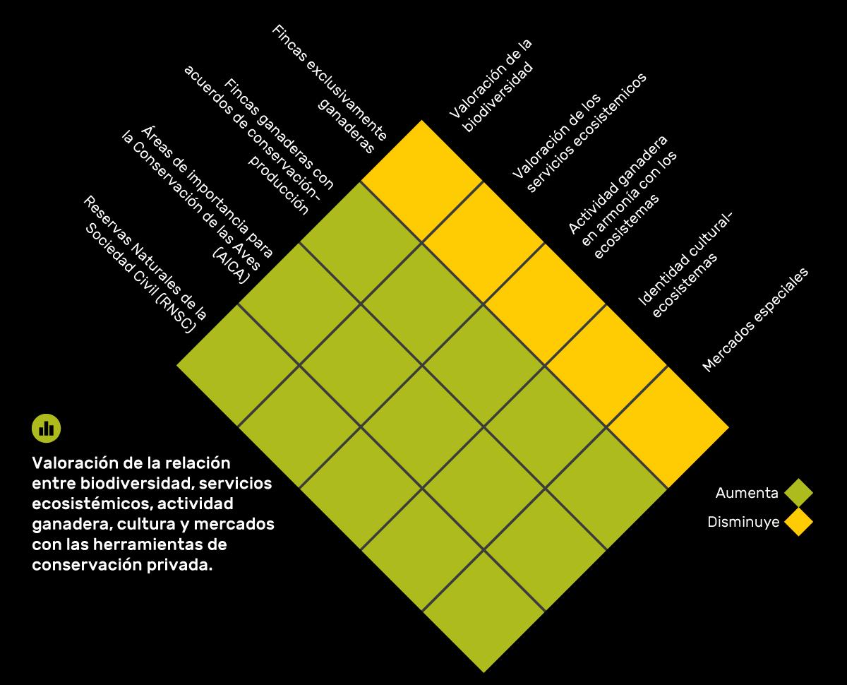 Valoración de la relación entre biodiversidad, servicios ecosistémicos, actividad ganadera, cultura y mercados con las herramientas de conservación privada