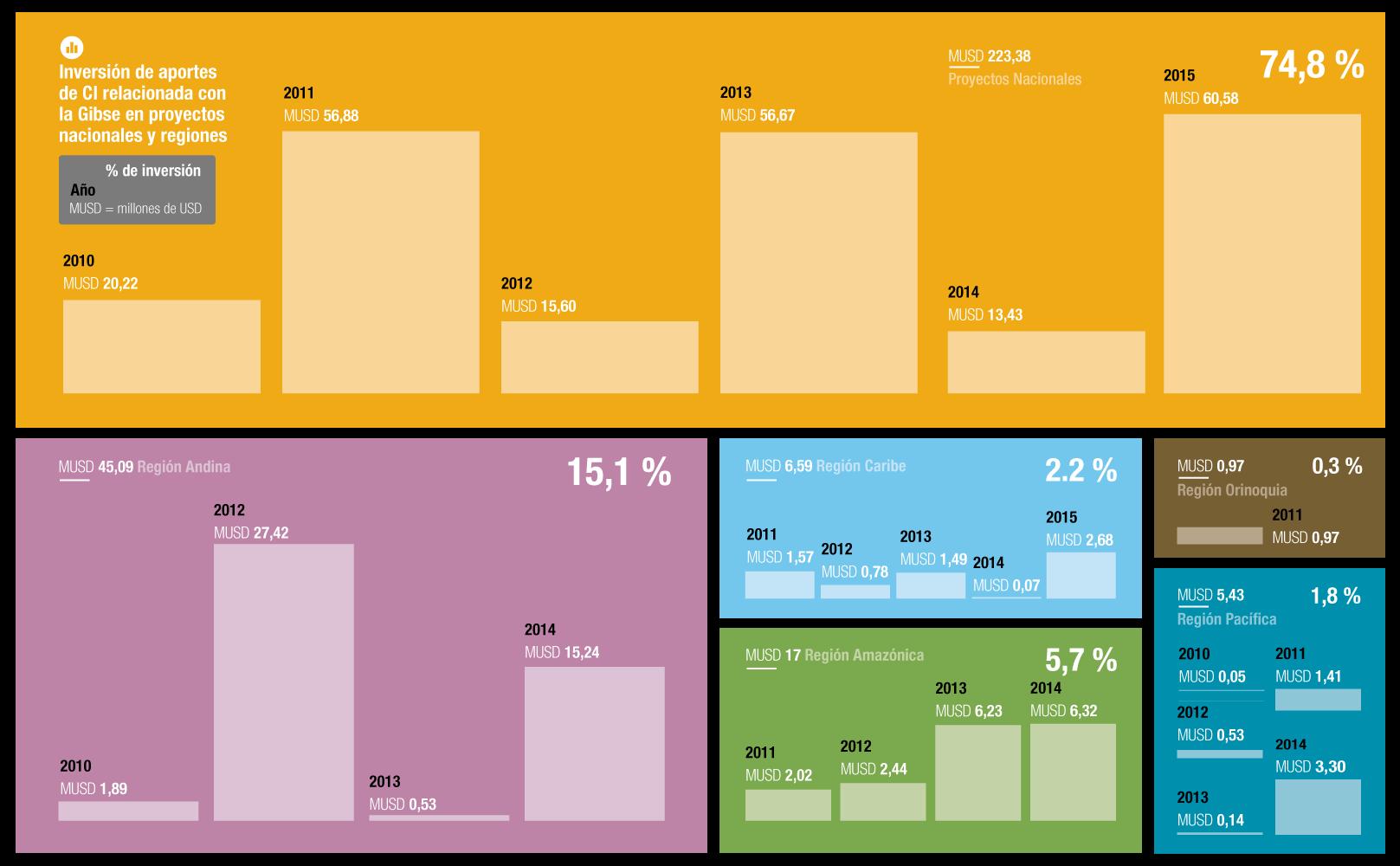 Infografía: Inversión de aporte de CI relacionada con la Gibse en proyectos nacionales y regionales