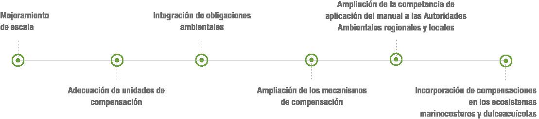 Actualmente el MADS se encuentra revisando los siguientes aspectos para la actualización del manual: 1. Mejoramiento de escala, 2. Adecuación de unidades de compensación, 3. Incorporación de compensaciones en los ecosistemas marino-costeros y dulceacuícolas, 4. Integración de obligaciones ambientales, 5. Ampliación de los mecanismos de compensación, 6. Ampliación de la competencia de aplicación del manual a las Autoridades Ambientales regionales y locales.