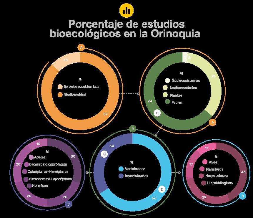 Porcentaje de estudios bioecológicos en la Orinoquia