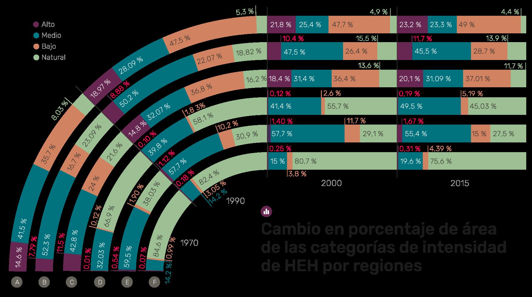 Gráfica: Cambio en porcentaje de área de las categorías de intensidad  de HEH  por regiones
